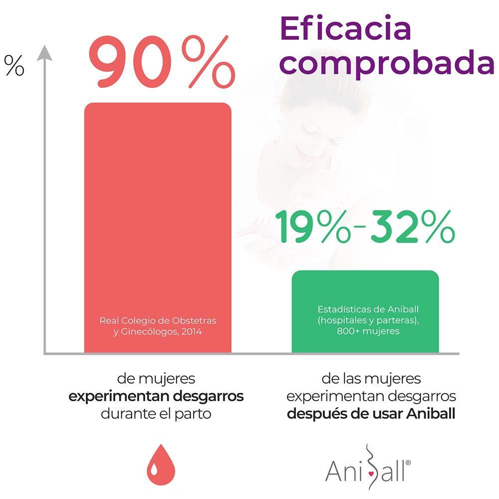 Aniball-Espana-Eficacia